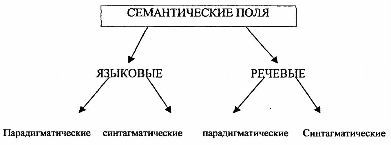 в виде схемы В.П. Абрамова